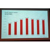 国内における販売台数の推移を示すグラフ。2017年は前年割れとなったものの、2018年は期待で...