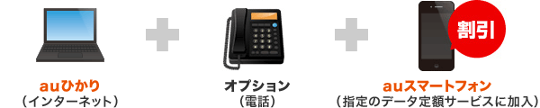 au光(インターネット)+オプション(電話)+auスマートフォン(指定のデータ定額サービスに加入)