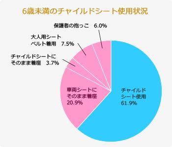 6歳未満のチャイルドシート使用状況 チャイルドシート使用61.9%、車両シートにそのまま着座20.9%、チャイルドシートにそのまま着座3.7%、大人用シートベルト着用7.5%、保護者の抱っこ6.0%