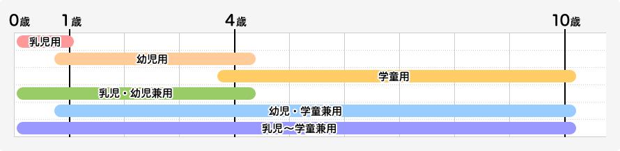 チャイルドシート年齢目安一覧表