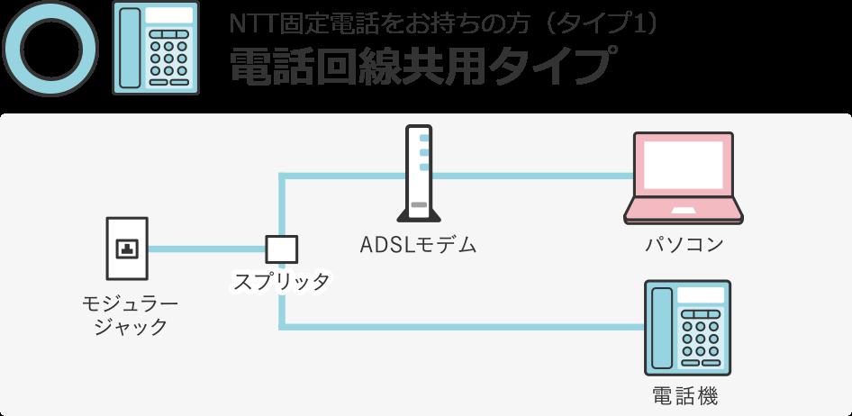 NTT固定電話をお持ちの方(タイプ1)電話回線共用タイプ