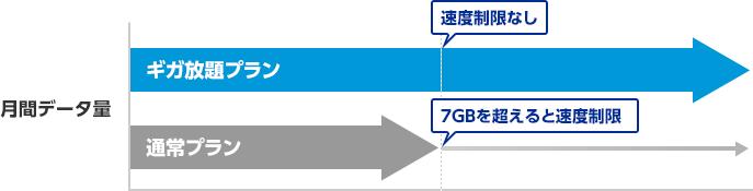 ギガ放題プランは速度制限なし。通常プランは7GBを超えると速度制限。