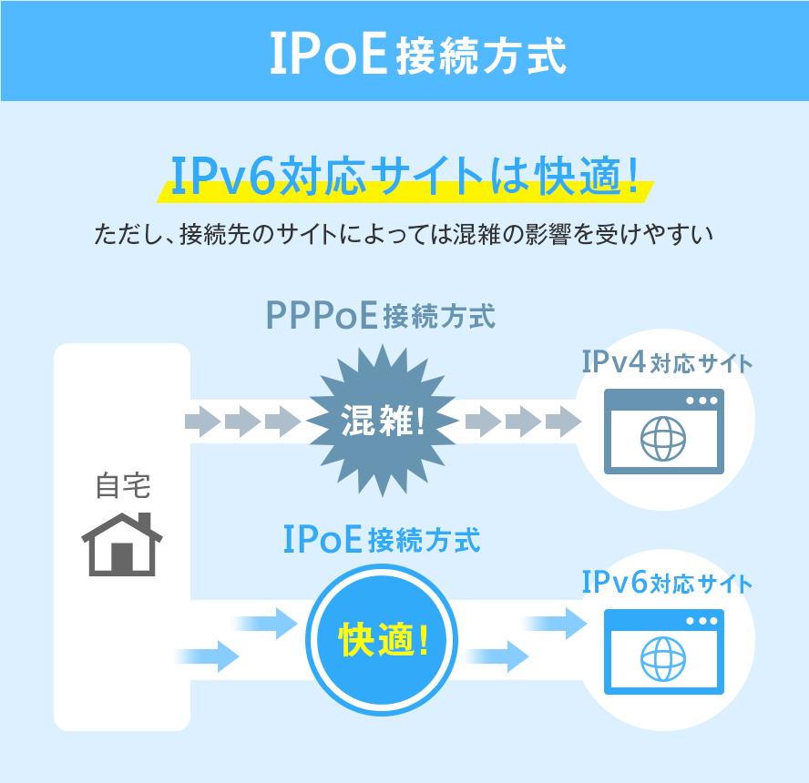 IPoE接続方式 IPv6対応サイトは快適!ただし、接続先のサイトによっては混雑の影響を受けやすい