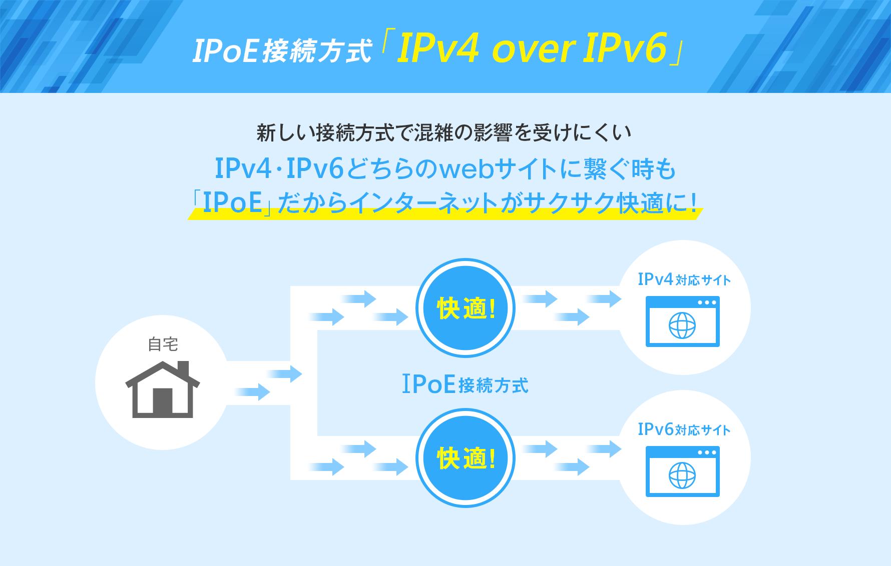 IPoE接続方式「IPv4 over IPv6」 新しい接続方式で混雑の影響を受けにくい IPv4・IPv6どちらのwebサイトに繋ぐ時も「IPoE」だからインターネットがサクサク快適に!