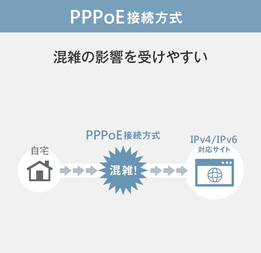 PPPoE接続方式 混雑の影響を受けやすい