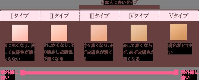フォトスキンタイプ表