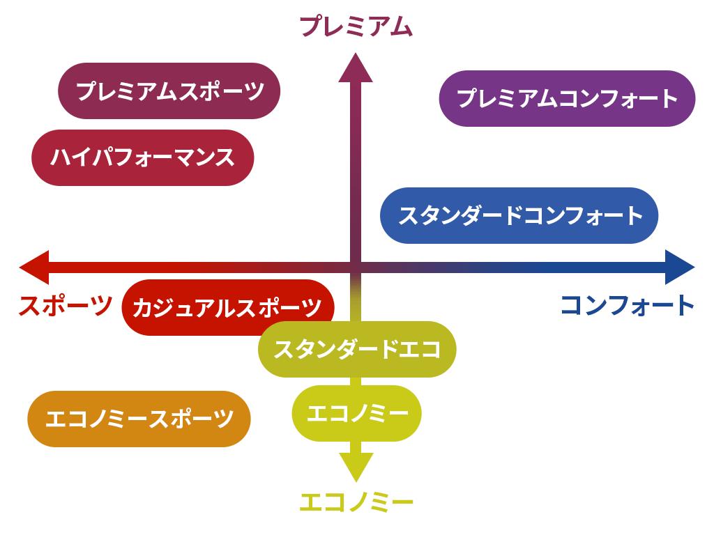 セダン/ワゴン(ハッチバック)・軽自動車・ミニバン向けのタイヤ分類