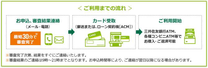 メール、電話でのお申込後、郵送またはローン契約機にてカード受取。三井住友銀行ATM、各種コンビニATM等でお借入・ご返済が可能です。
