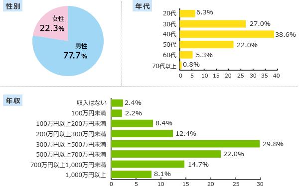 利用者層グラフ