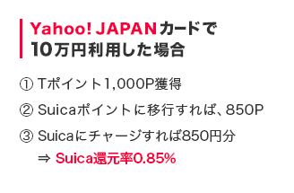 Yahoo! JAPANカードで10万円利用した場合