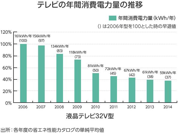 テレビの年間消費電力量の推移