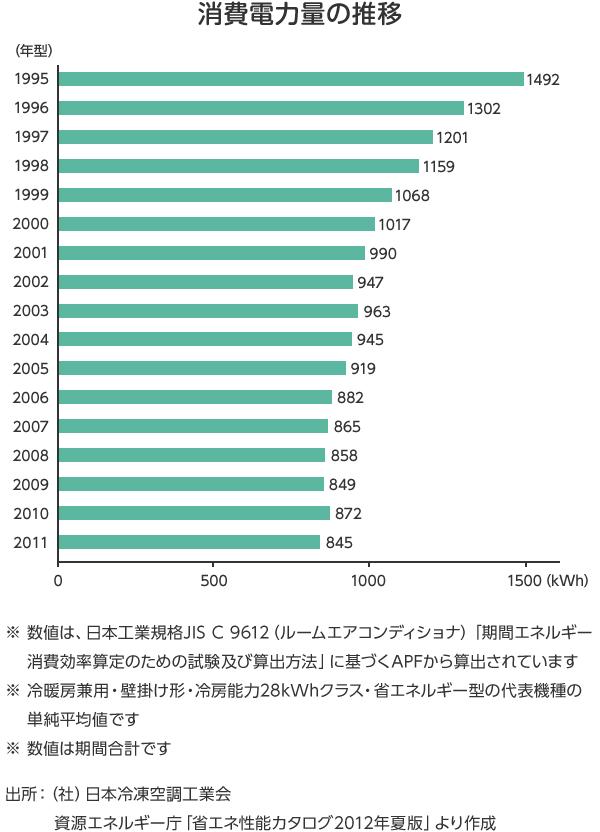エアコンの年間消費電力量の推移
