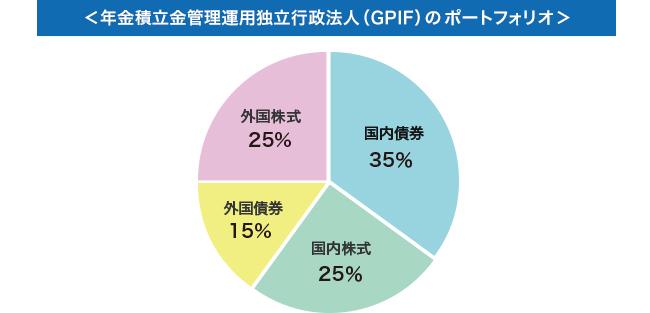 年金積立金管理運用独立行政法人(GPIF)のポートフォリオ