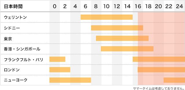 主要市場の取引時間帯