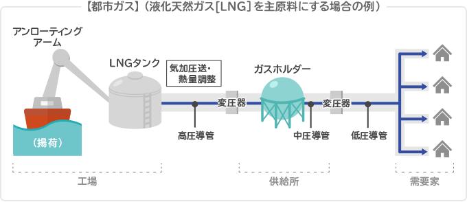 【都市ガス】(液化天然ガス[LNG]を主原料にする場合の例)