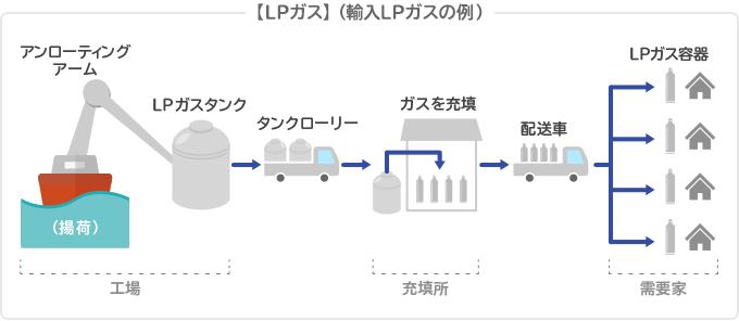 【LPガス】(輸入LPガスの例)
