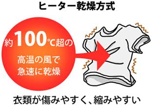 ヒーター乾燥方式