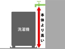 給水栓の位置