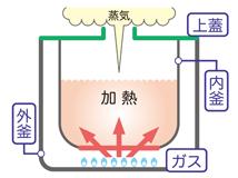 ガス炊飯(LP)(13A)