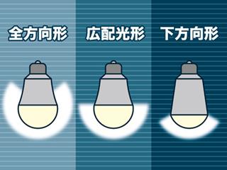 配光形と配光角