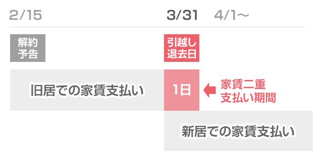 3/15に引越し・退去