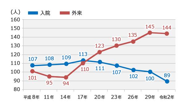 悪性新生物(がん)における入院・外来別の受療者数の推移