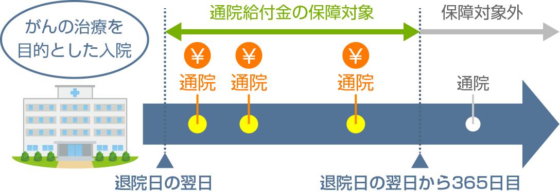 通院給付金の保障期間イメージ図