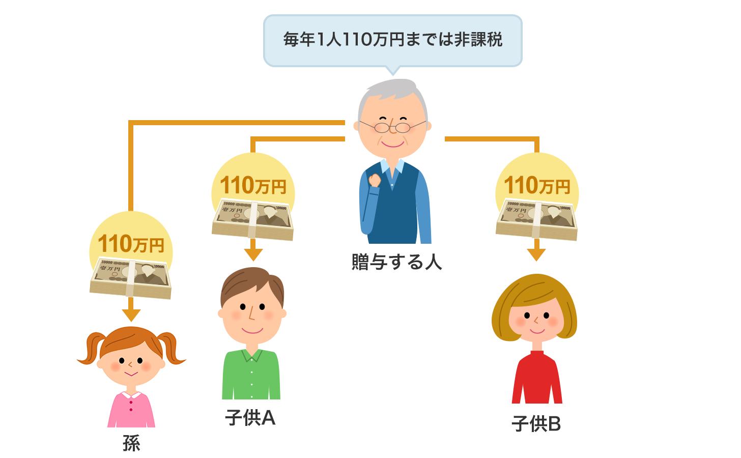 贈与を受けた人1人あたり1年につき110万円までは非課税