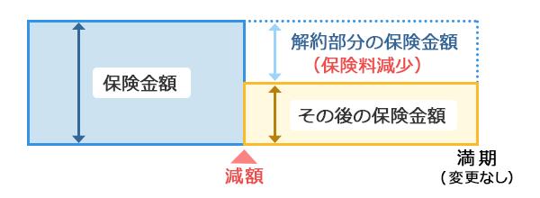 【図表1】減額するイメージ図