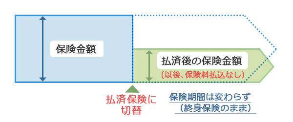 【図表3】終身保険を払済に変更するイメージ図