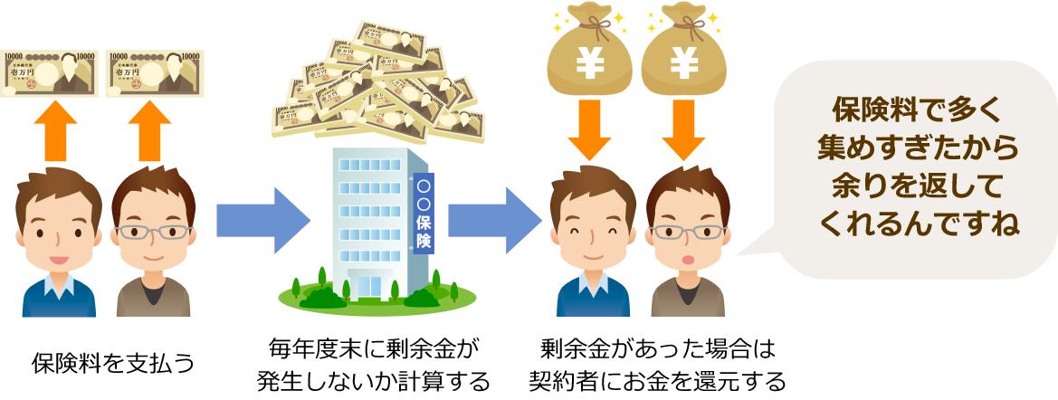 図:配当金について