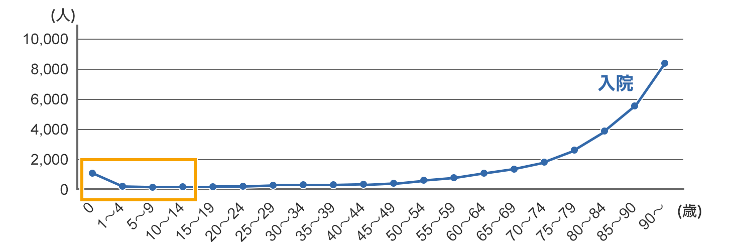 年齢階級別にみた受療率(人口10万対)