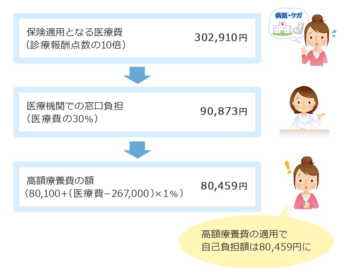 70歳未満で年収約370〜770万円であるAさんが、診療報酬点数30,291点の診療を受けた場合