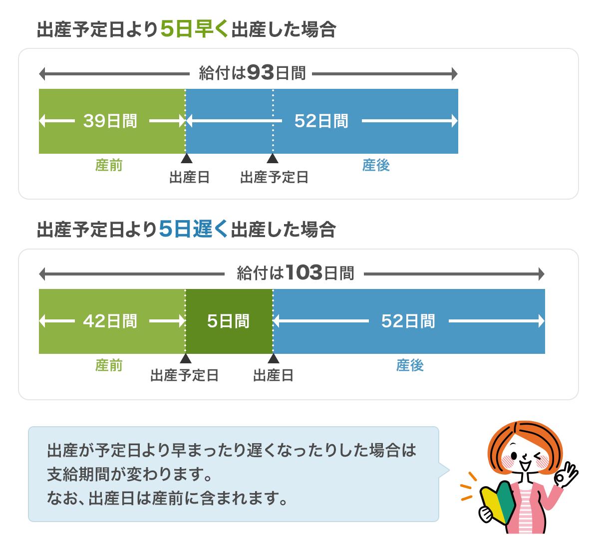 図:出産手当金の支給イメージ