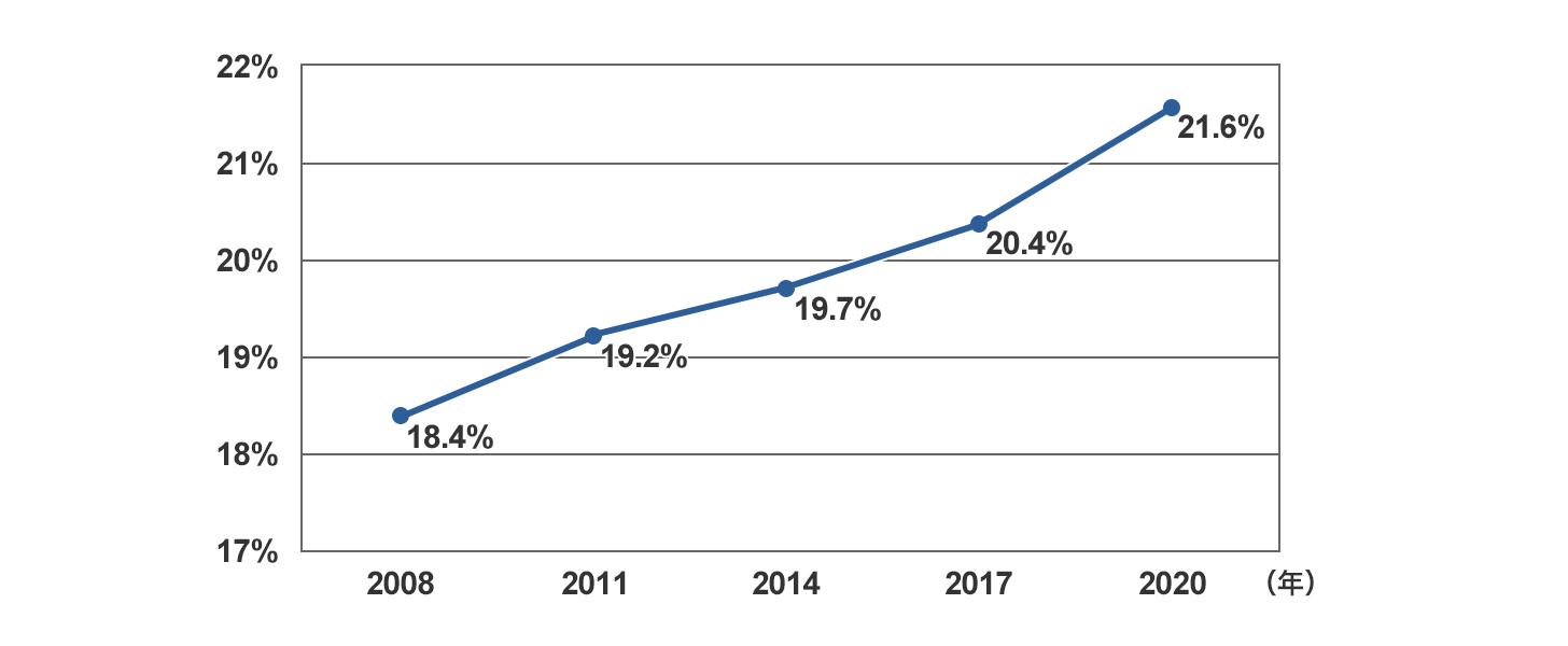 帝王切開娩出術割合の年次推移