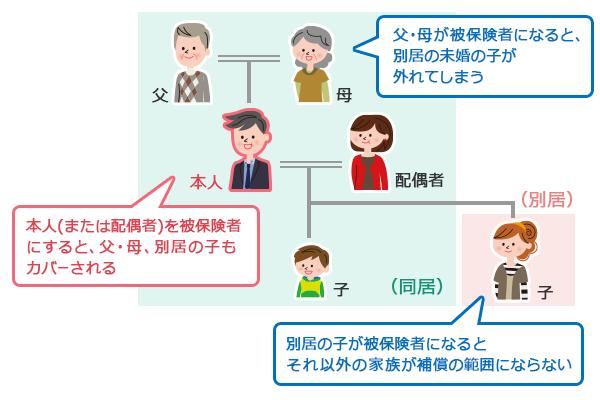 家族の範囲