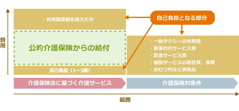 公的介護保険の補填するためのイメージの図