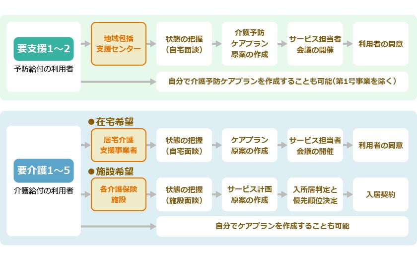 サービス利用計画書(ケアプラン)作成までの流れ