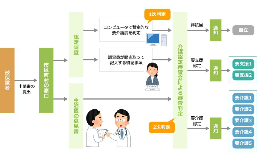 介護認定の流れの図