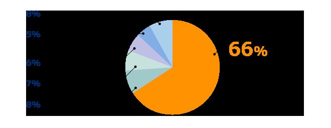 生命保険に関する相談に寄せられた相談内容の、 集計データ