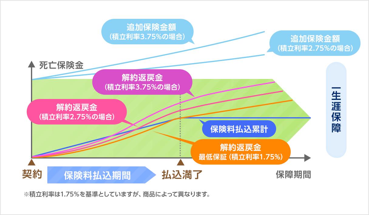 積立利率変動型終身保険の仕組み図