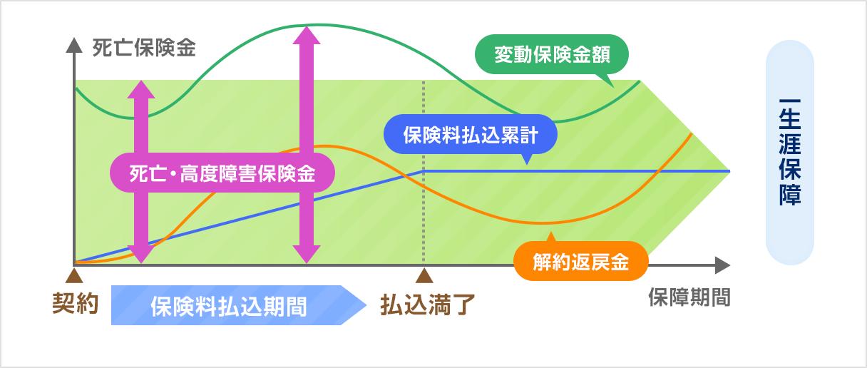 変額保険(終身型)の仕組み図