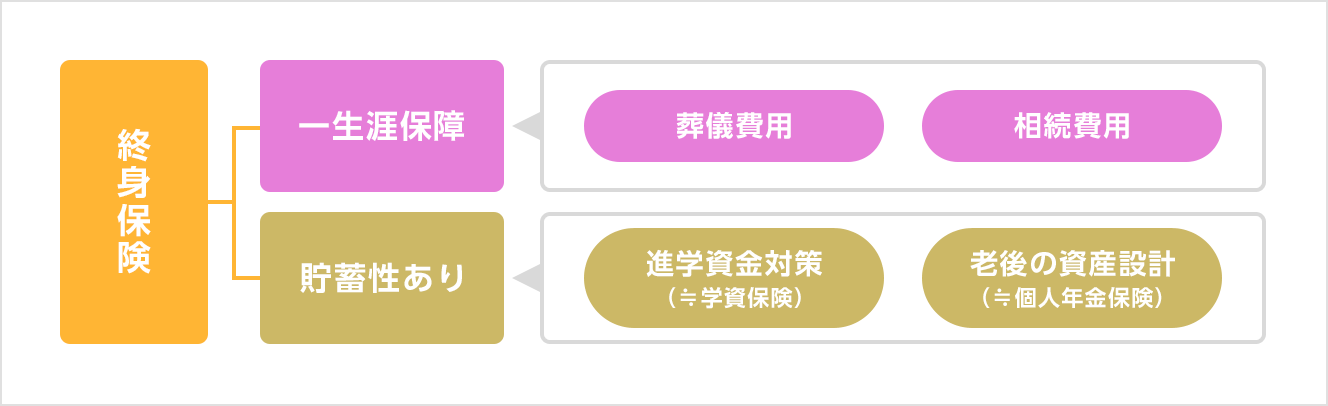 終身保険の加入例の図