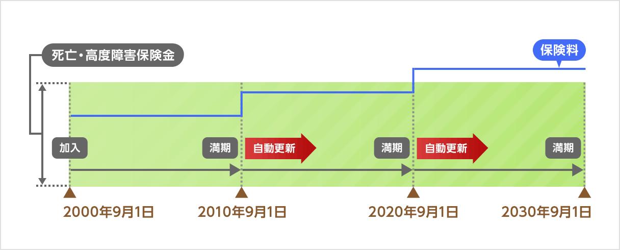 見直しのタイミングのイメージ図