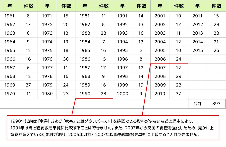 【竜巻の年別発生確認数(1961〜2015年)】