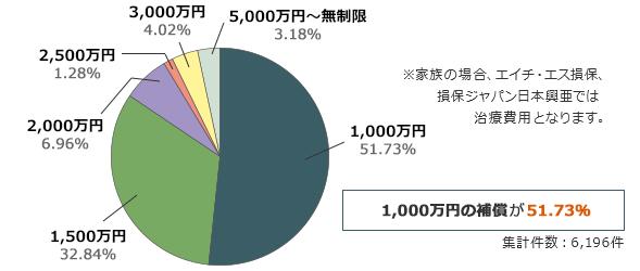 1,000万円の補償が74.77%