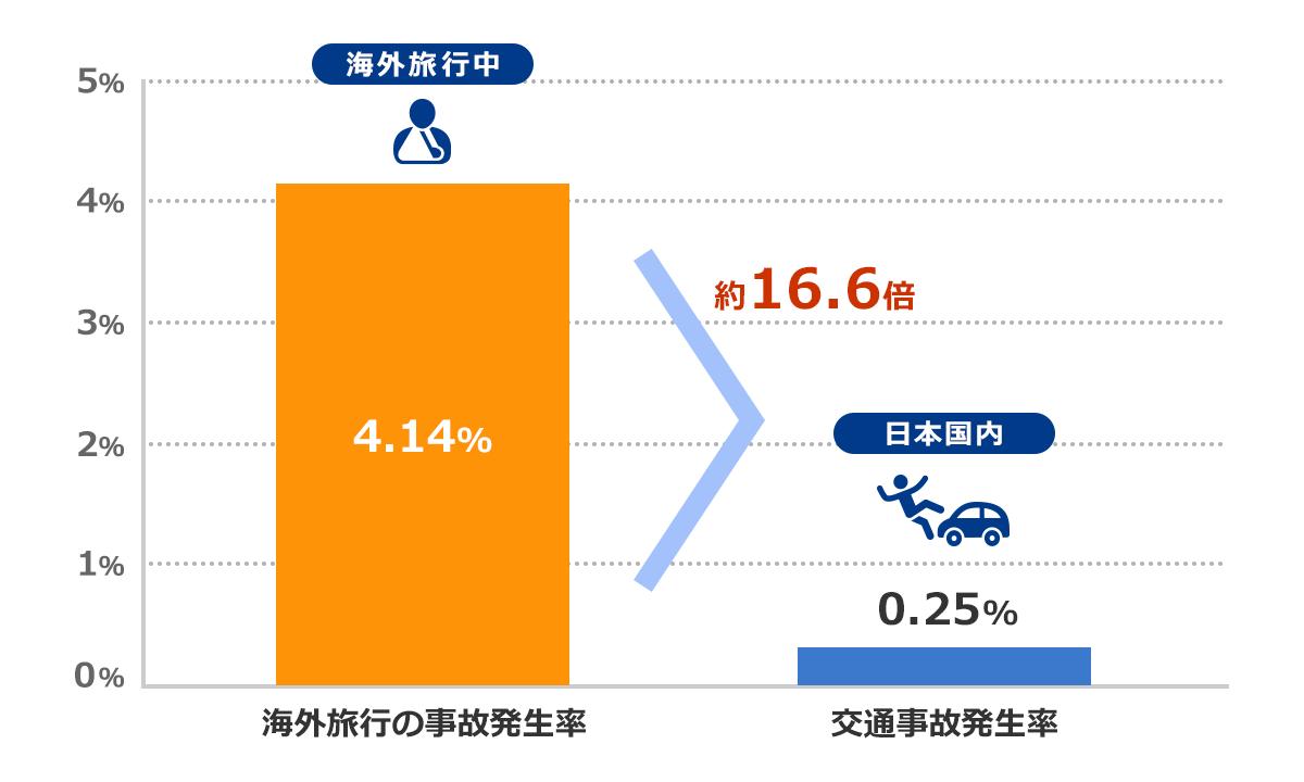 海外旅行保険の事故発生率と、日本国内で交通事故にあう確率の比較