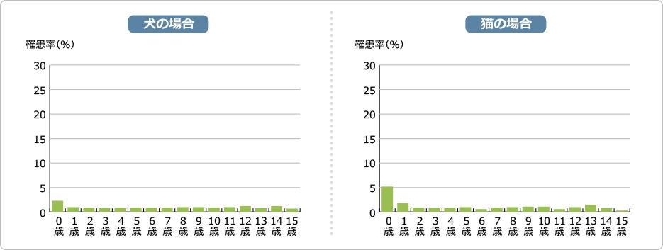 感染症(原虫症含む)(皮膚糸状菌症、オウム病、クラミジア症 など)罹患率の図