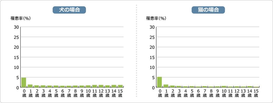 寄生虫症(糞線虫症、毛細線虫症、ツメダニ症 など)罹患率の図
