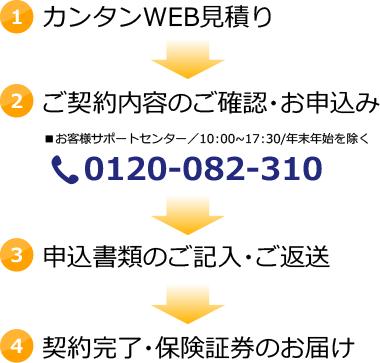 1.カンタンWEB見積り、2.ご契約内容のご確認・お申込み、3.申込書類のご記入・ご返送、4.契約完了・保険証券のお届け